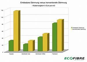 Kosten Außenputz Ohne Dämmung : einblasd mmung kosten ecofibre d mmstoffe gmbh ~ Frokenaadalensverden.com Haus und Dekorationen