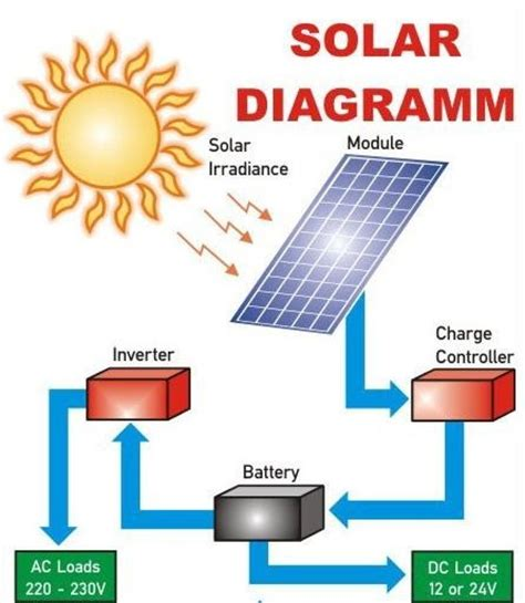solar panels diagram how to solarize your house the complete guide techzim