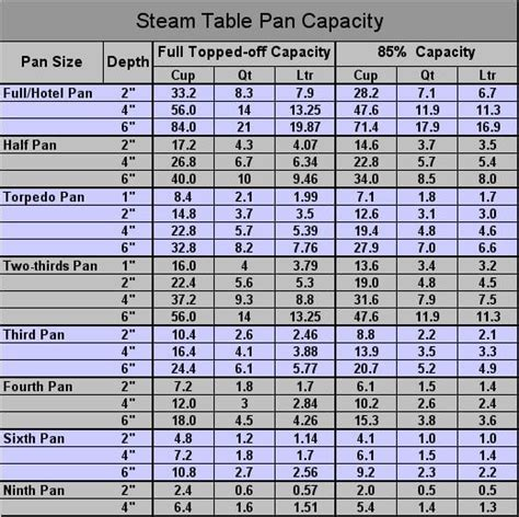 steam table pan size chart hotel pan sizes images