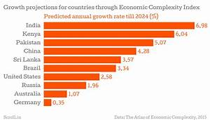 India could have world's highest growth rate over the next ...