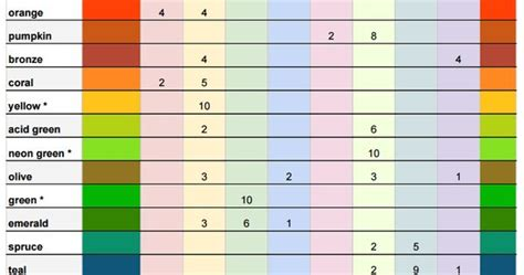 food coloring chart number  drops  specific colors