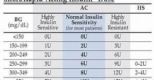 Novolog Sliding Scale 1 201 Regular Insulin