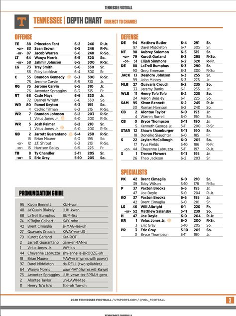 Tennessee releases depth chart ahead of Georgia game