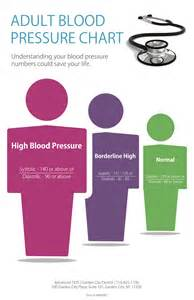 What Do Numbers Mean Blood Pressure Chart