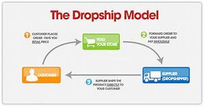 Sales Tax Risks And Drop Shipping