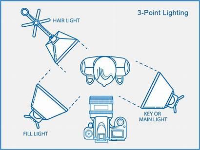 Lighting Studio Point Setup Three Basic Vlogging