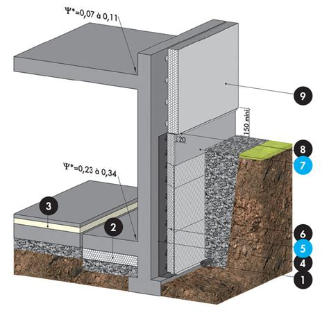 knauf therm perimaxx 174 isolation drainage et filtration