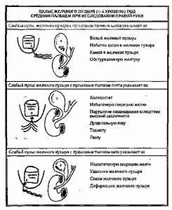 Лекарства от болей в печени и желчном пузыре