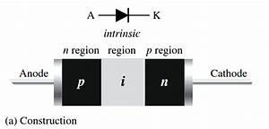 Pin Diode Working Principle Instrumentation Tools