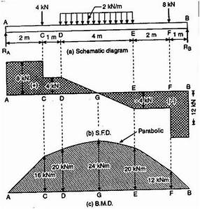 simply supported beam examples help for bending moment With fig9 sfd and bmd of cantilever beam