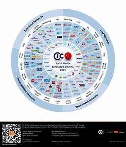 china social media landscape | digital devotee