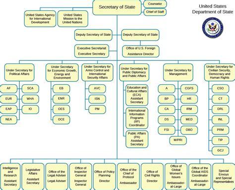 Understanding Bureaucracies and their Types American