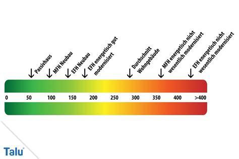 energieeffizienzklasse haus berechnen energieeffizienzklasse haus berechnen