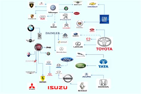 Who Owns Who In The Automotive Industry by Who Owns What In The Auto Industry Auto