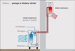 Pompe A Chaleur Reversible Air Air : agence qualit construction pompe chaleur air air ~ Farleysfitness.com Idées de Décoration