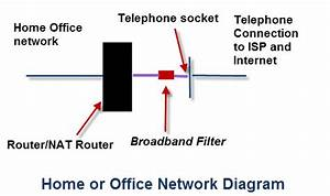 Basic Home Network And Internet Components  Devices And