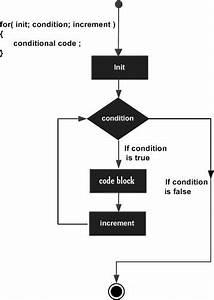 C   For Loop