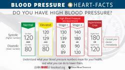 high blood pressure hypertension texas heart institute