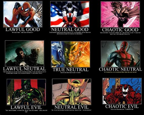 Alignment System Meme - marvel alignment chart by gambit508 on deviantart