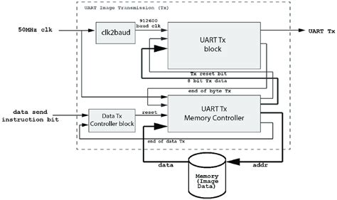Detailed Block Diagram The Uart Transmitter