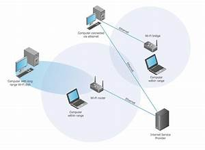 Wireless Network  Computer And Network Examples