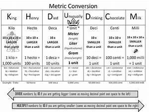 What Are Some Examples Of Metric Conversion Charts