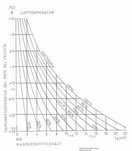 Luftfeuchtigkeit Temperatur Tabelle : grafik luftfeuchtigkeit in abh ngigkeit von der temperatur ~ Lizthompson.info Haus und Dekorationen