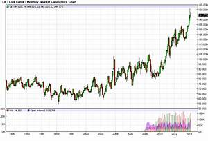 Trading Weeks Meat Prices Go Hog Wild