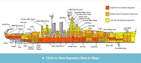 Ship Production Pdf by U S Navy Ships Asbestos Use Exposure Risks