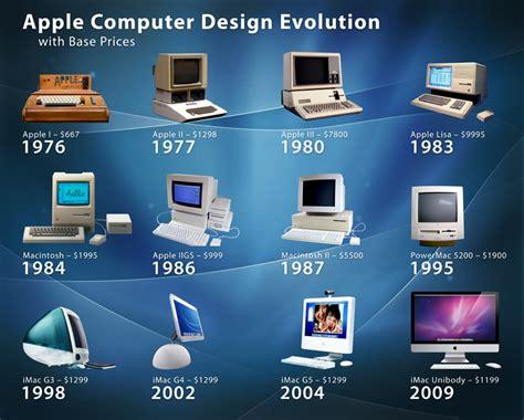 evolution  man  technology alphabyte soup