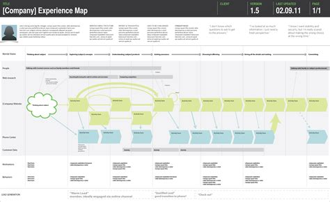 journey map template the anatomy of an experience map adaptive path