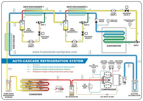 auto cascade refrigeration system hermawans blog refrigeration  air conditioning systems