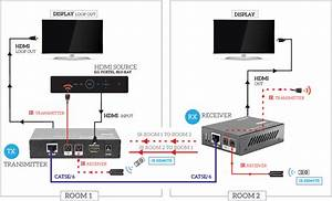 Hdc6l Hdmi Over Single Cat6 Extender Looping Hdmi Out  Edid