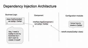 dependency injection the pattern without the framework