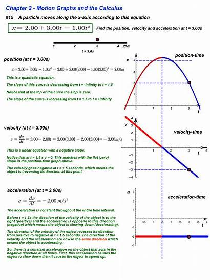 Motion Constant Velocity Acceleration Physics Line Slope
