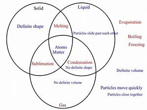 37 Best Images About Solids  Liquids  Gases On Pinterest