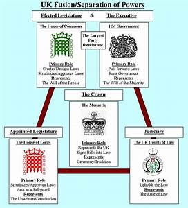 Uk Westminster System