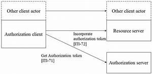 Internet User Authentication Actor Diagram  6