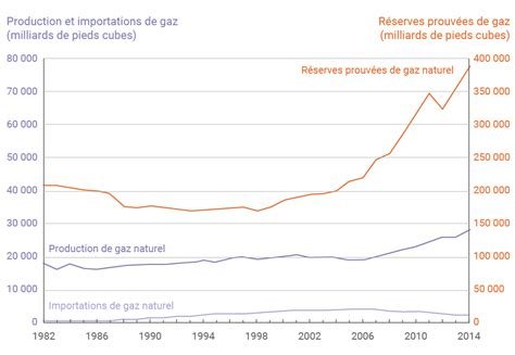 chambre à gaz états unis les réserves de pétrole et de gaz des états unis à fin 2014