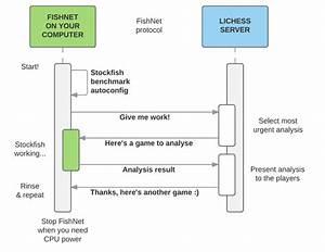 Fishnet 1 9 4   Python Package Index