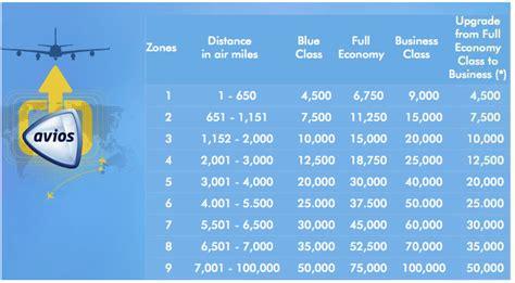 points   dollar    british airways avios  generate huge savings  american