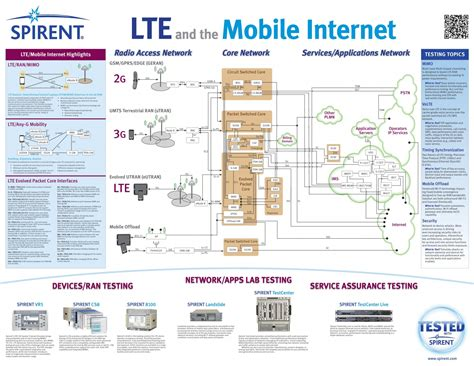 lte in mobile lte and the mobile infographics