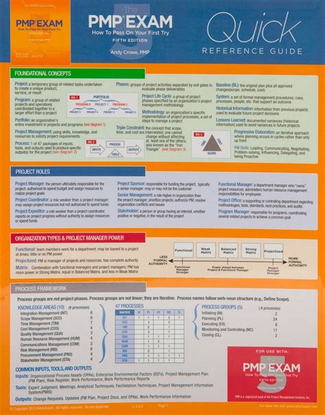 Amazoncom The Pmp Exam Quick Reference Guide, Fifth