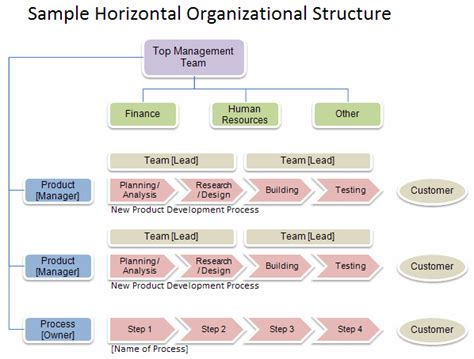hierarchy chart template free organizational chart template company organization chart
