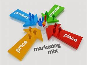Learn Why Marketing Mix Is A Must For Your Business
