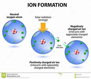 Air Ions Formation. Diagram. Oxygen Atoms Royalty Free ...