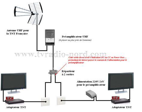 comment capter la tnt avec une antenne interieure tvnt net le forum de la tnt artefact image tnt hd vous avez des probl 232 mes de tnt parlez