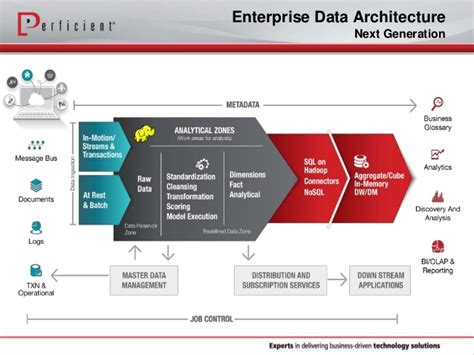 creating   generation big data architecture