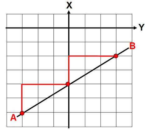using similar triangles to find slope worksheet