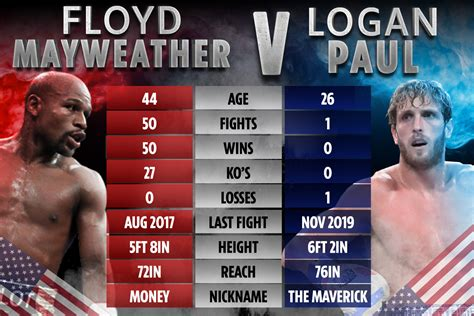 Logan paul will square off against floyd mayweather this sunday, june 6, in an exhibition fight in florida. Watch Floyd Mayweather hit pads and speed bag in training for Logan Paul as YouTuber blasts ...